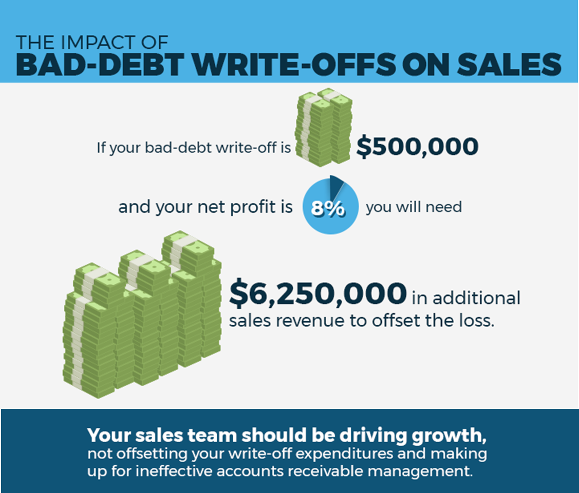 bad debt write off There are times when an invoice becomes non-collectible and you need to write it off and declare it as bad debt so you can clear the invo.