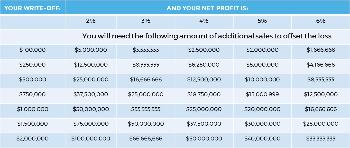 The Impact of Bad Debt on Sales - TSI